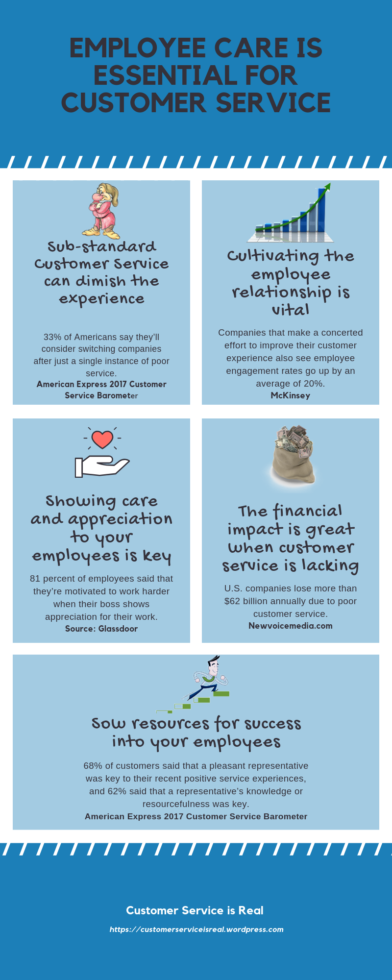 Employee care is essential for customer service